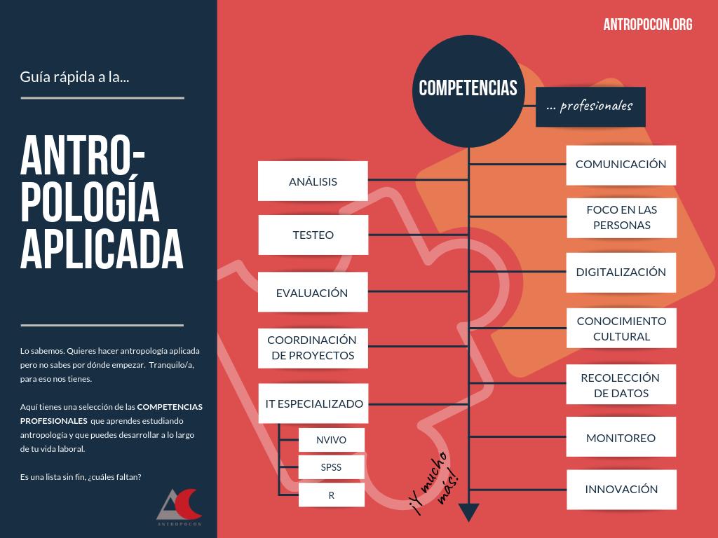 Antropología aplicada, competencias profesionales. AntropoCon