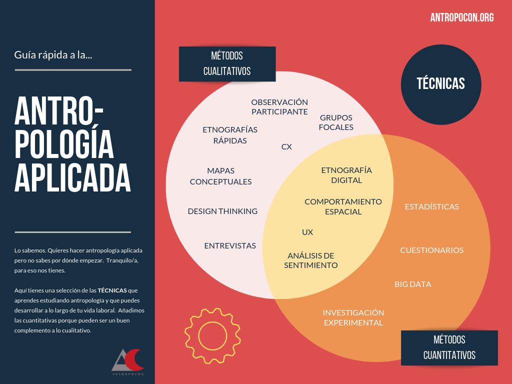 Antropología aplicada, técnicas. AntropoCon